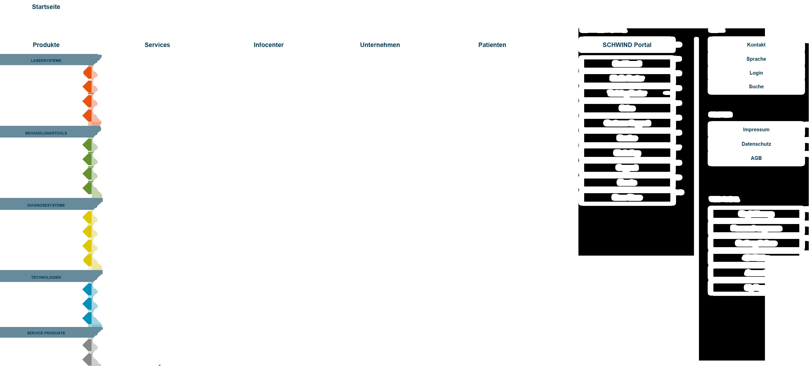 Schwind Sitemap Webseite