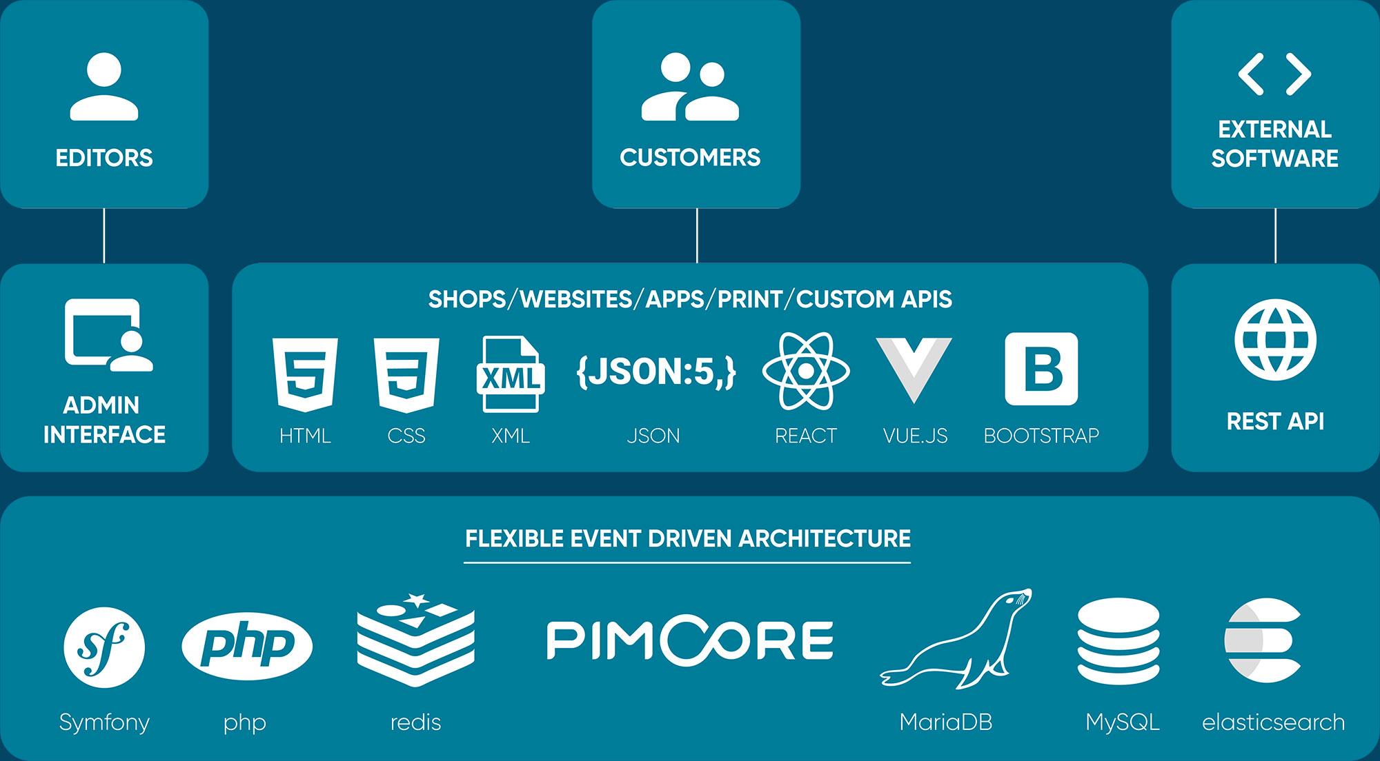PimCore API Architectur